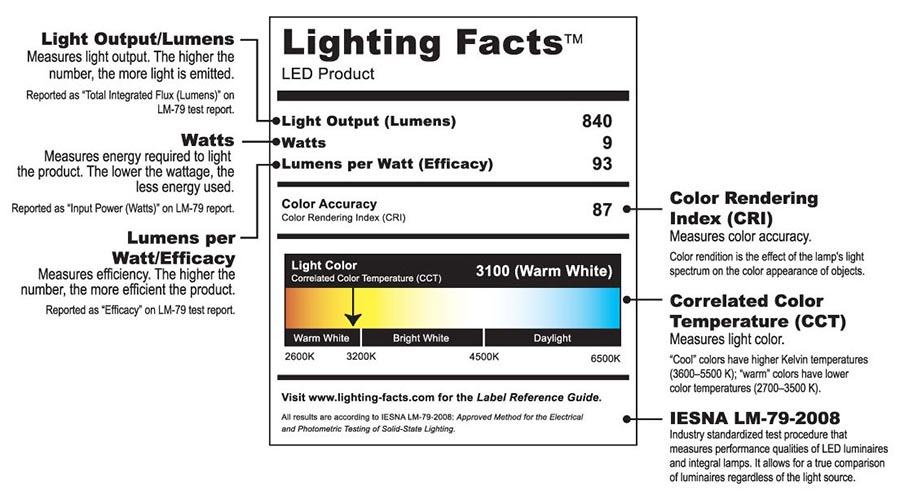 Metro Lighting Centers Education